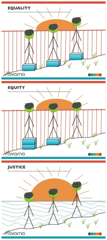 three image series of people of the same height on varying terrain in front of a fence demonstrating the difference between equality and equity; the last image all the fence is gone to demonstrate justice